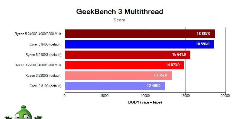 AMD APU Ryzen 5 2400G Ryzen 3 2200G; GeekBench 3
