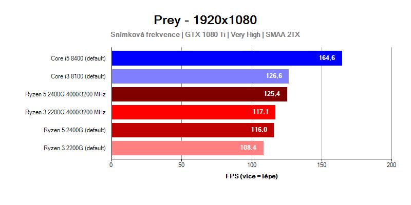Výkon procesorov Ryzen Raven Ridge v hre Prey