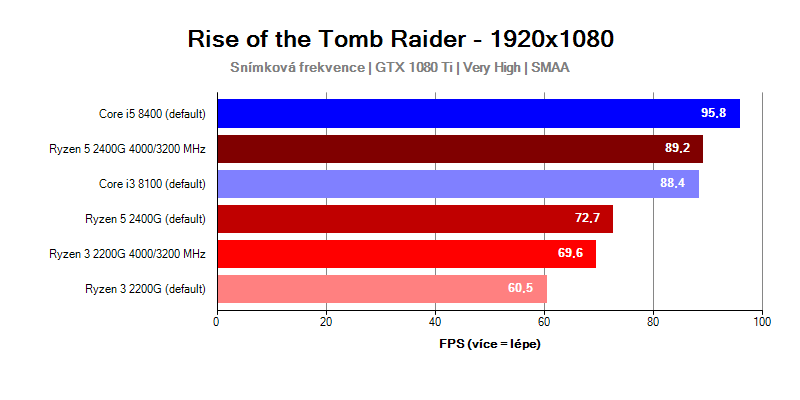 AMD Ryzen Raven Bridge; Rise of the Tomb Raider
