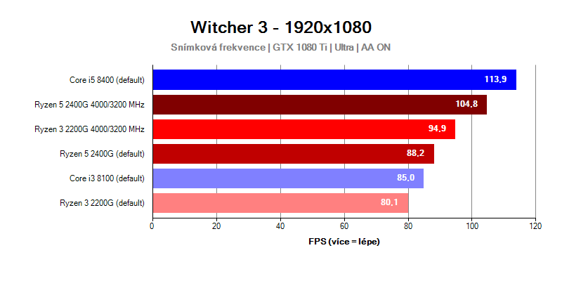 AMD Raven Ridge; Witcher 3
