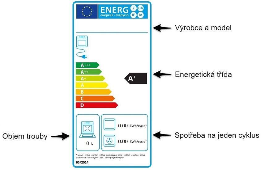 Sprievodca svetom energetických štítkov