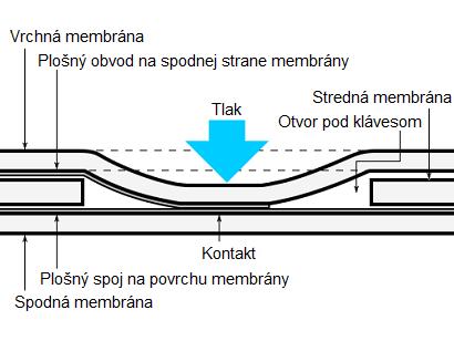 Princíp membránovej klávesnice