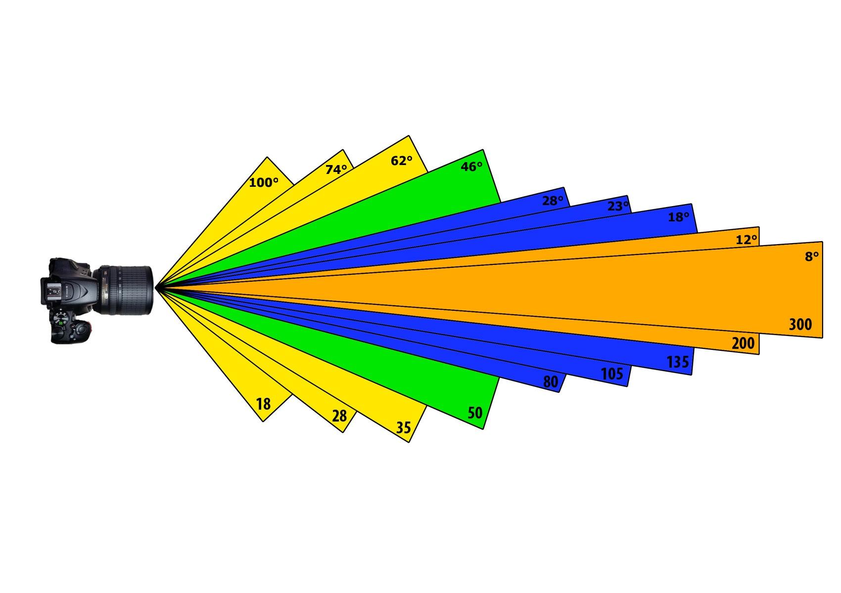 Širokoúhlý objektiv šířka záběru ohnisková vzdálenost