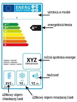 Energetický štítok chladničky