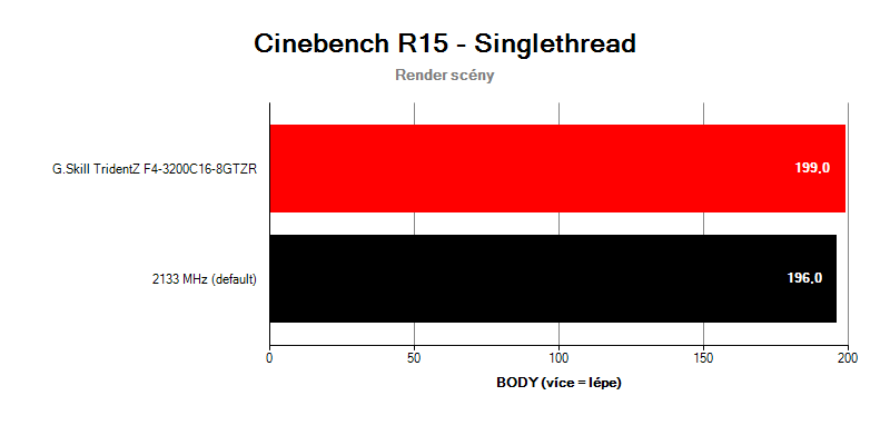 G.Skill TridentZ F4-3200C16D-16GTZR; benchmark Cinebench R15 singlethread