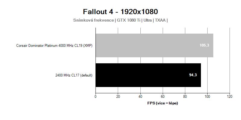 Corsair Dominator Platinum 4 000 MHz CL19; Fallout 4;