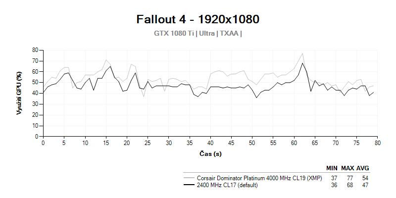 GPU load; Corsair Dominator Platinum 4 000 MHz CL19; Fallout 4