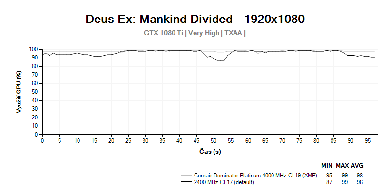 Corsair Dominator Platinum 4 000 MHz CL19; Deus EX