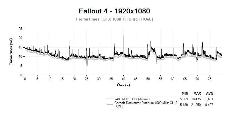 Frametimes; Corsair Dominator Platinum 4 000 MHz CL19; Fallout 4