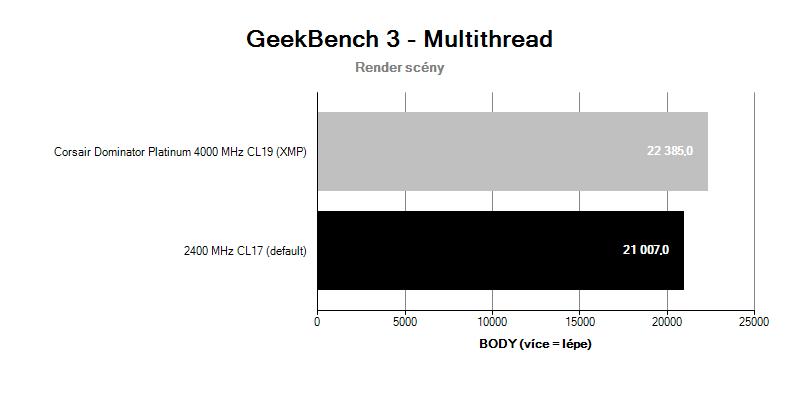 Corsair Dominator Platinum 4 000 MHz CL19; benchmark GeekBench 3