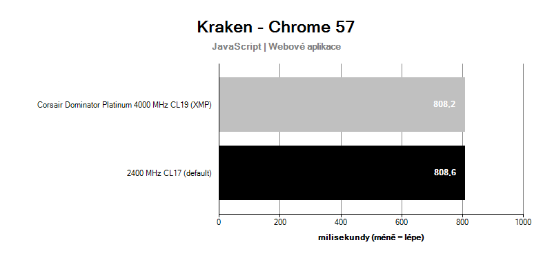 Corsair Dominator Platinum 4 000 MHz CL19; benchmark Kraken