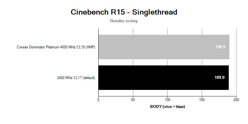 Corsair Dominator Platinum 4 000 MHz CL19; benchmark Cinebench R15 singlethread