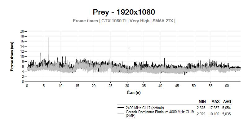 Prey; Frametimes; Corsair Dominator Platinum 4 000 MHz CL19