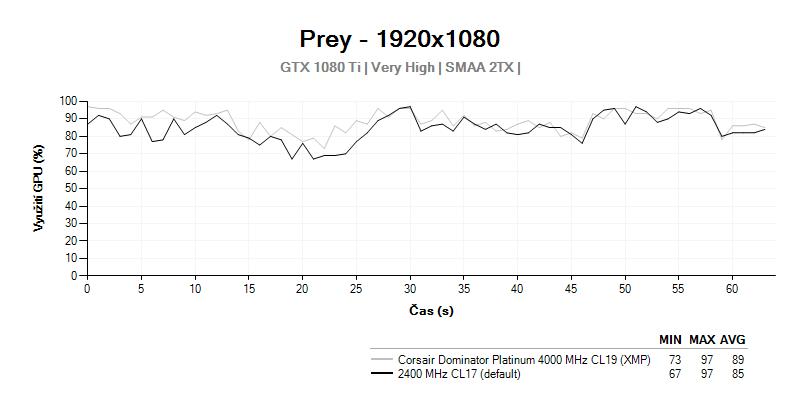 GPU LOAD; Corsair Dominator Platinum 4 000 MHz CL19;