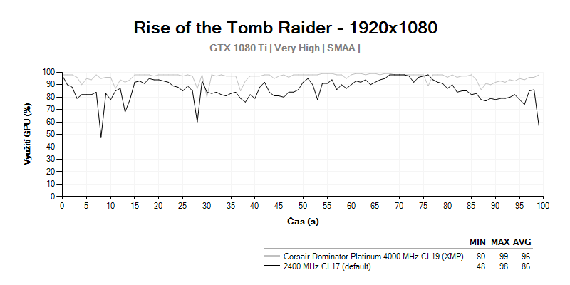 GPU LOAD; Corsair Dominator Platinum 4 000 MHz CL19; Rise of the Tomb Raider