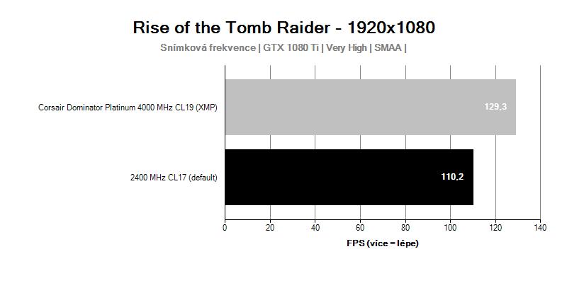 Corsair Dominator Platinum 4 000 MHz CL19; Rise of the Tomb Raider