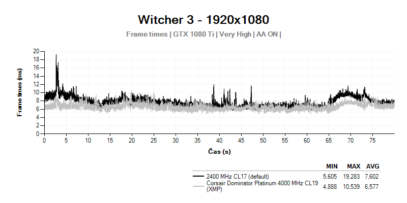 Frametimes; Witcher 3; Corsair Dominator Platinum 4 000 MHz CL19