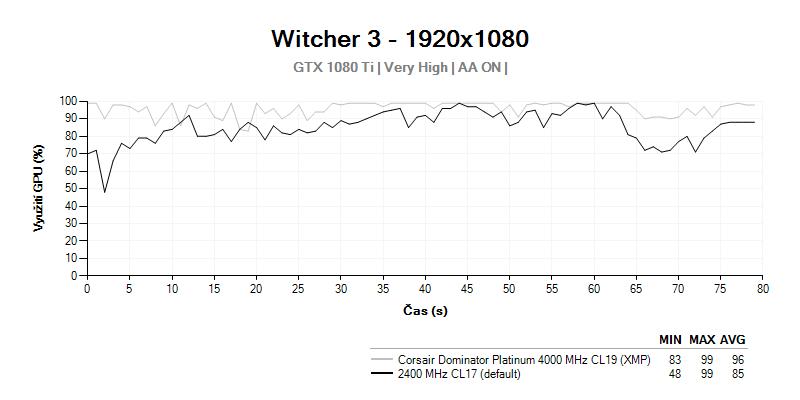 GPU LOAD; Witcher 3; Corsair Dominator Platinum 4 000 MHz CL19
