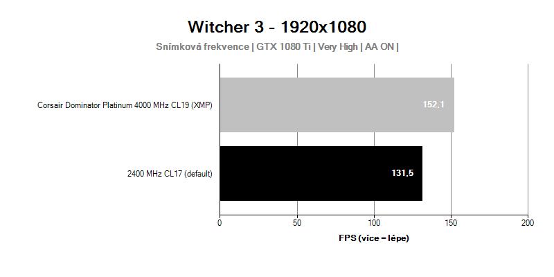Corsair Dominator Platinum 4 000 MHz CL19; Witcher 3