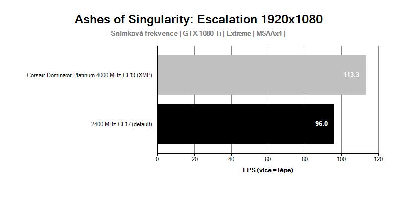 AotS; Corsair Dominator Platinum 4 000 MHz CL19