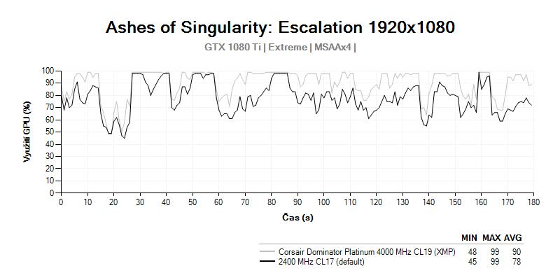 Corsair Dominator Platinum 4 000 MHz CL19; AotS; GPU LOAD
