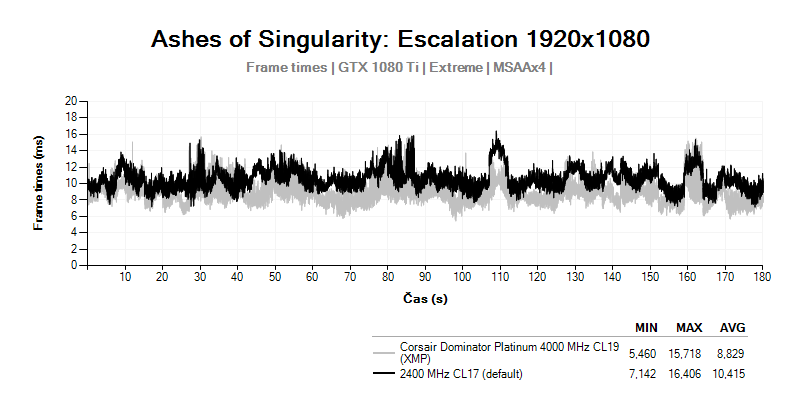 Frametimes; ashes of singularity Escalation; Corsair Dominator Platinum 4 000 MHz CL19