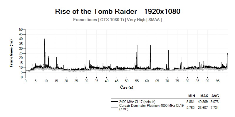 Frametimes; Rise of the Tomb Raider; Corsair Dominator Platinum 4 000 MHz CL19
