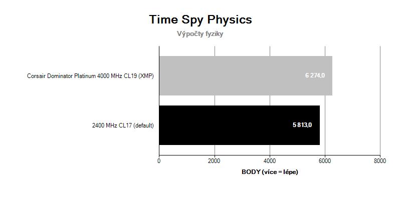Corsair Dominator Platinum 4 000 MHz CL19 ; benchmark Time Spy Physics