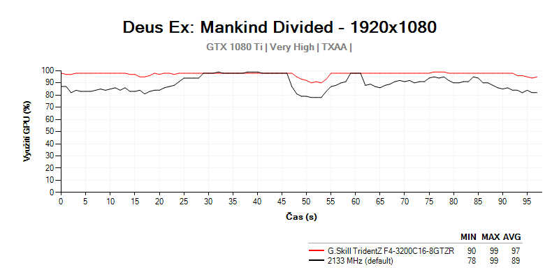 Využitie grafickej karty s výkonom G.Skill TridentZ F4-3200C16D-16GTZR