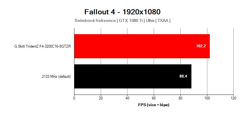 Výkon Výkon G.Skill TridentZ F4-3200C16D-16GTZR v hre Fallout 4