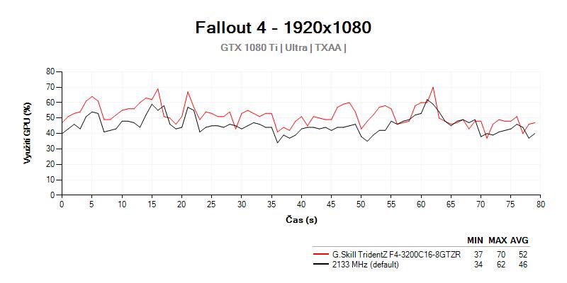 Využitie GPU Výkon s G.Skill TridentZ F4-3200C16D-16GTZR