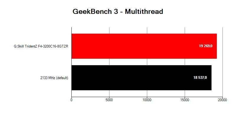 G.Skill TridentZ F4-3200C16D-16GTZR; benchmark GeekBench 3