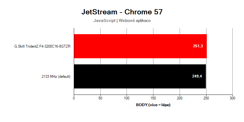 G.Skill TridentZ F4-3200C16D-16GTZR; benchmark JetStream