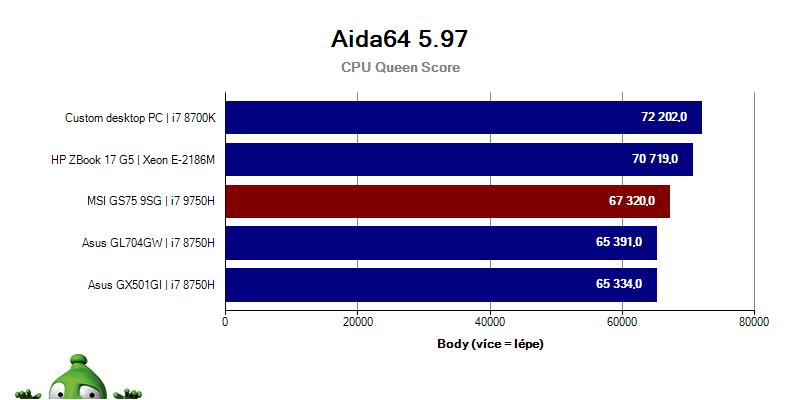 MSI GS75 Stealth 9SG; Graf; Aida64