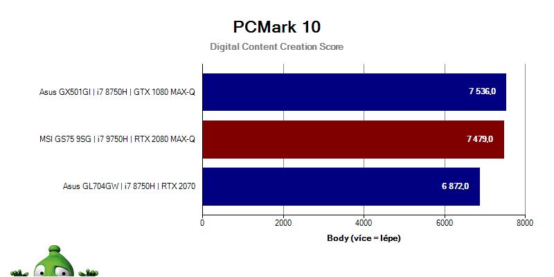 MSI GS75 Stealth 9SG – PCMark10 – Digital Content Creation