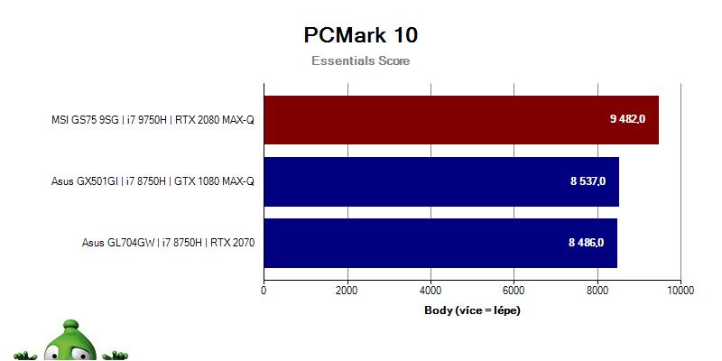 MSI GS75 Stealth 9SG – PCMark10 – Essentials