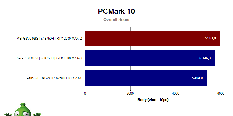 MSI GS75 Stealth 9SG – PCMark10 – Overall