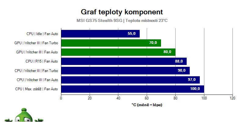 MSI GS75 Stealth 9SG – Teploty – Graf