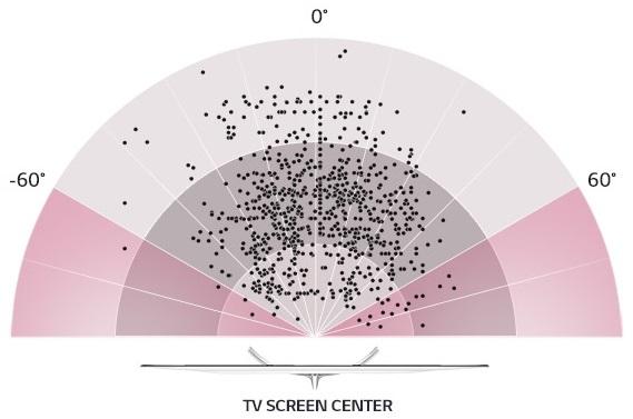 Najčastejšie pozorovacie uhly pri sledovaní televízora