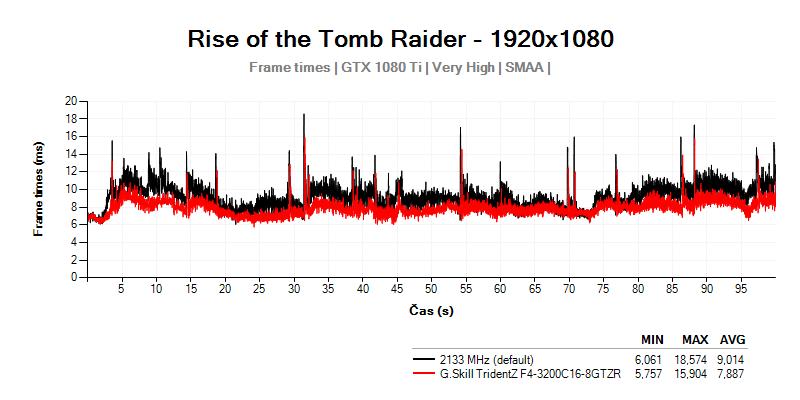 Hladké fungovanie hry s G.Skill TridentZ F4-3200C16D-16GTZR