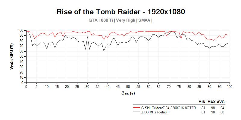 Vyťaženie grafickej karty GTX 1080 Ti s G.Skill TridentZ F4-3200C16D-16GTZR