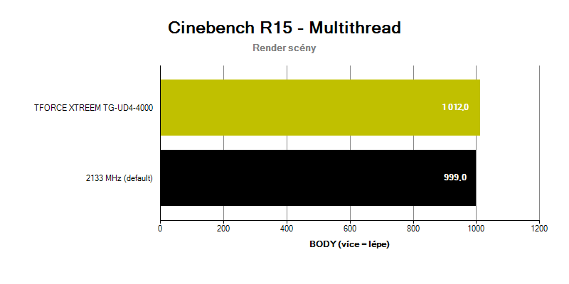 T-FORCE XTREEM 4000C18; benchmark Cinebench R15