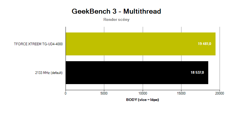 T-FORCE XTREEM 4000C18; benchmark GeekBench 3