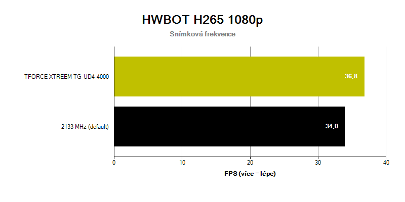 T-FORCE XTREEM 4000C18; benchmark HWBOT H265