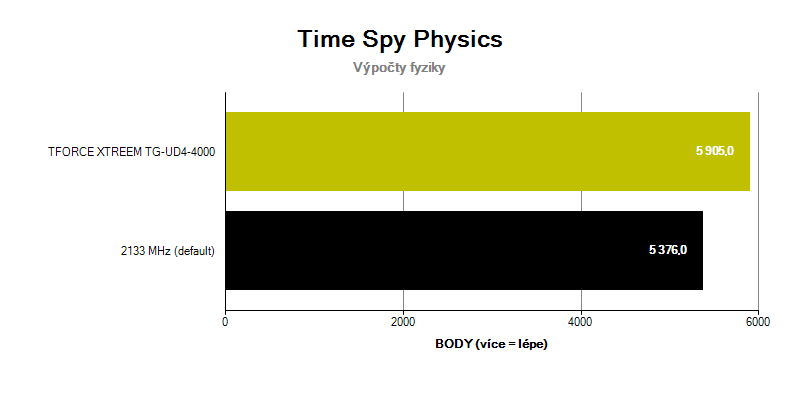 T-FORCE XTREEM ; benchmark Time Spy Physics