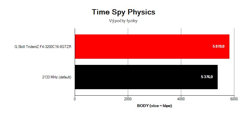 G.Skill TridentZ F4-3200C16D-16GTZR; benchmark Time Spy Physics