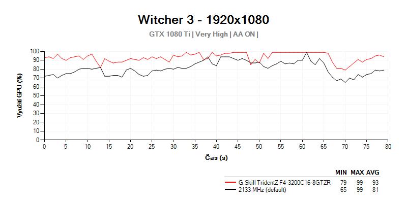 Využitie GTX 1080 Ti s G.Skill TridentZ F4-3200C16D-16GTZR