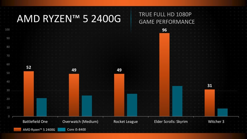 AMD Raven Ridge; Radeon Vega, výkon