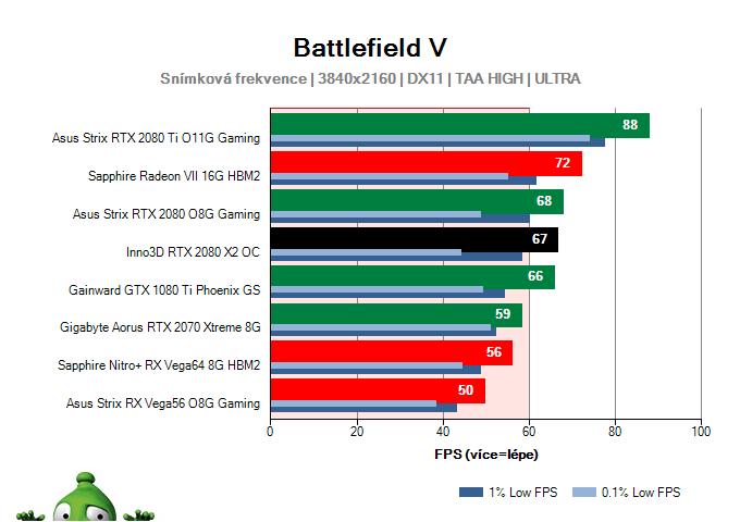 Inno3D RTX 2080 X2 OC; Battlefield V; test