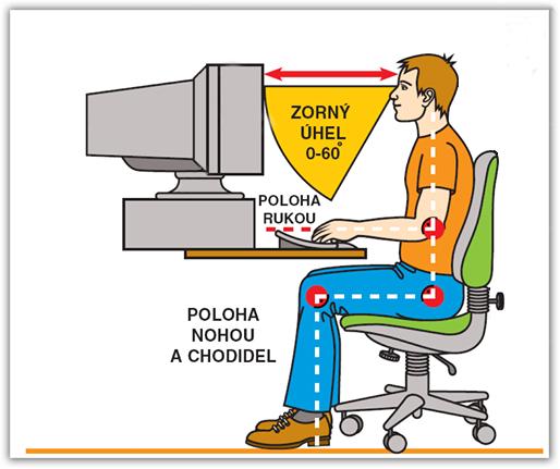 Ergonomie sezení